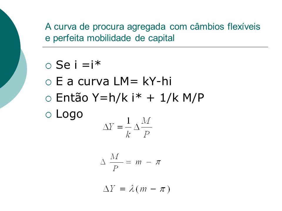 A curva de procura agregada com câmbios flexíveis e perfeita mobilidade de capital Se i =i* E a curva LM= kY-hi Então Y=h/k i* + 1/k M/P Logo