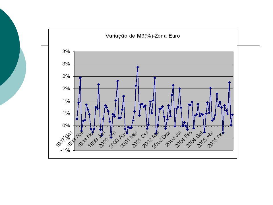 i M/P Mº/Pº=M1/P1 iº Equilíbrio de Longo Prazo no Mercado Monetário
