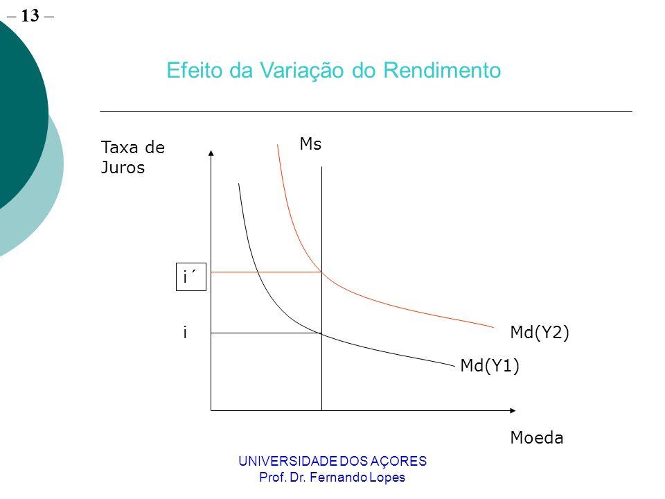– 13 UNIVERSIDADE DOS AÇORES Prof. Dr. Fernando Lopes Moeda Taxa de Juros i Md(Y1) Ms Md(Y2) i´ Efeito da Variação do Rendimento