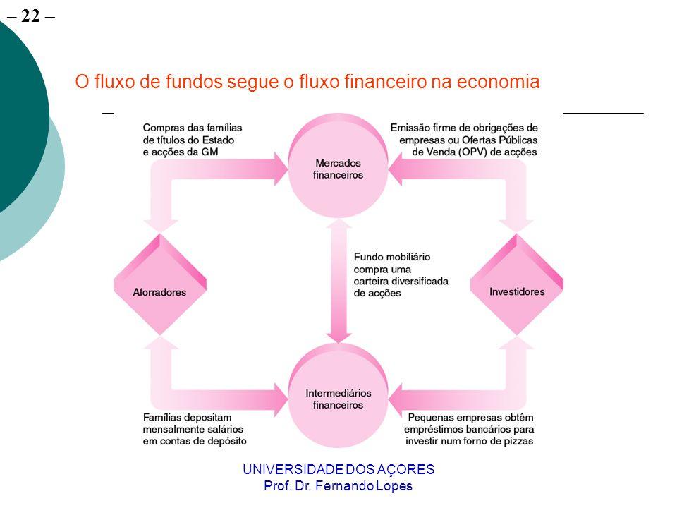 – 22 UNIVERSIDADE DOS AÇORES Prof. Dr. Fernando Lopes O fluxo de fundos segue o fluxo financeiro na economia
