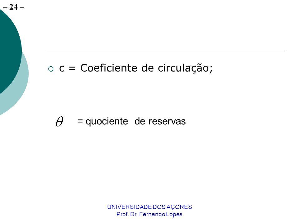 – 24 UNIVERSIDADE DOS AÇORES Prof. Dr. Fernando Lopes c = Coeficiente de circulação; = quociente de reservas