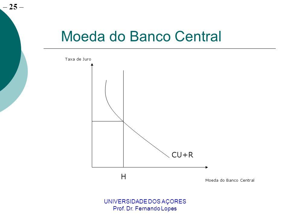 – 25 UNIVERSIDADE DOS AÇORES Prof. Dr. Fernando Lopes Moeda do Banco Central H CU+R Taxa de Juro Moeda do Banco Central