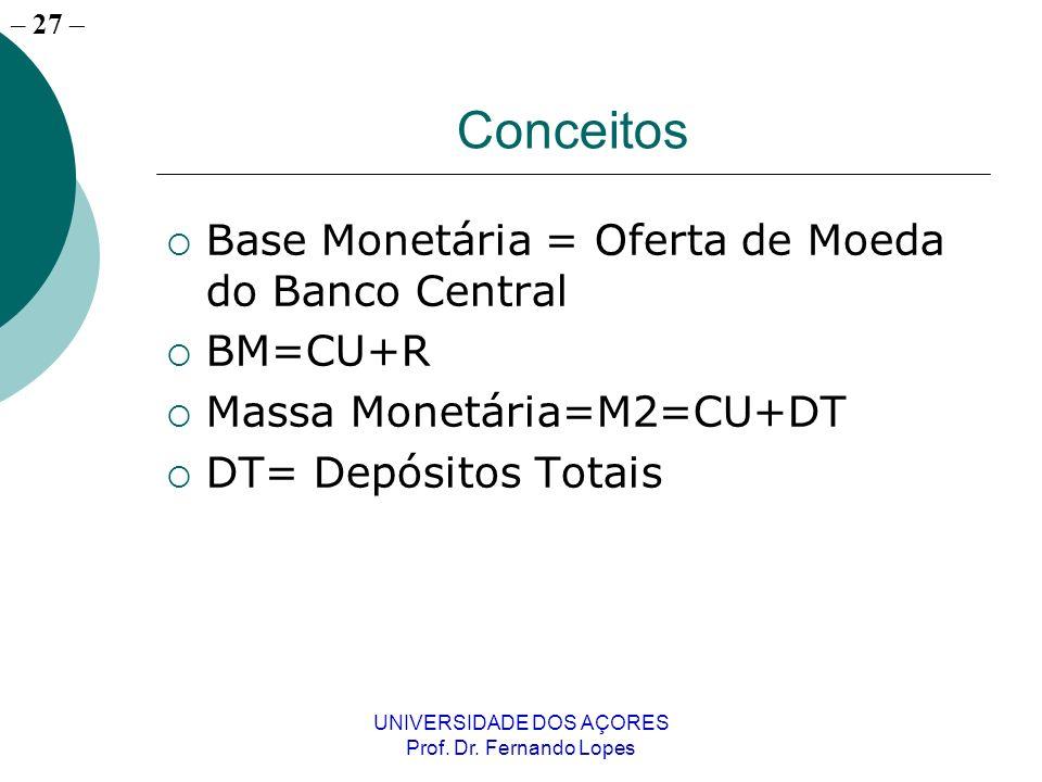 – 27 UNIVERSIDADE DOS AÇORES Prof. Dr. Fernando Lopes Conceitos Base Monetária = Oferta de Moeda do Banco Central BM=CU+R Massa Monetária=M2=CU+DT DT=