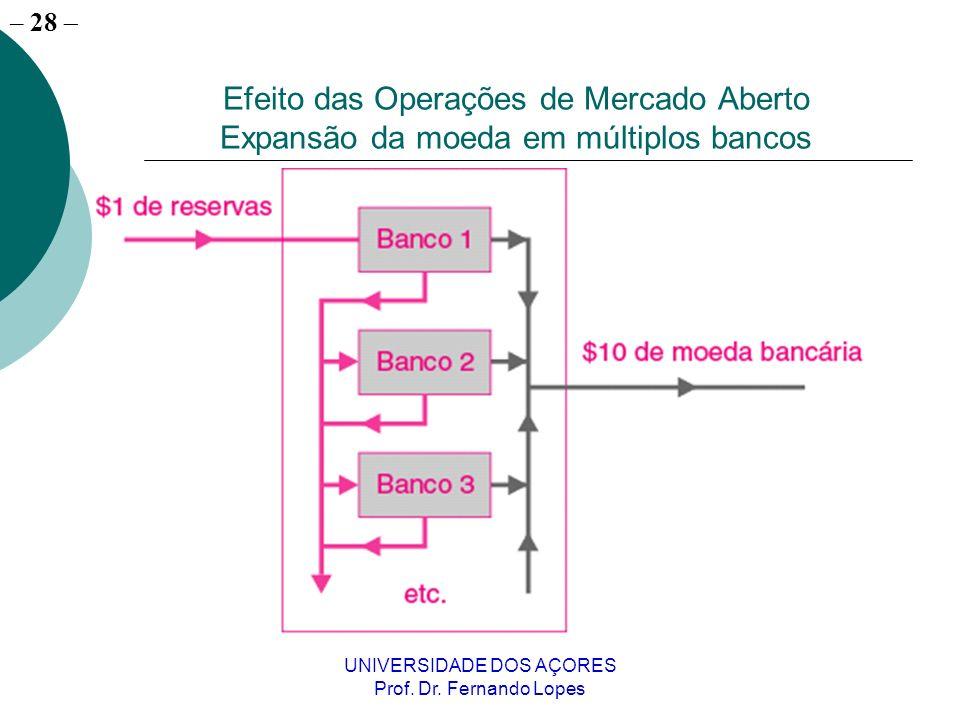 – 28 UNIVERSIDADE DOS AÇORES Prof. Dr. Fernando Lopes Efeito das Operações de Mercado Aberto Expansão da moeda em múltiplos bancos