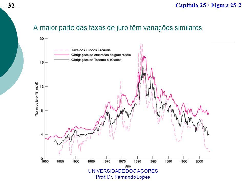 – 32 UNIVERSIDADE DOS AÇORES Prof. Dr. Fernando Lopes A maior parte das taxas de juro têm variações similares Capítulo 25 / Figura 25-2