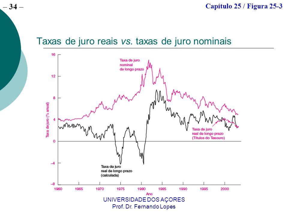 – 34 UNIVERSIDADE DOS AÇORES Prof. Dr. Fernando Lopes Taxas de juro reais vs. taxas de juro nominais Capítulo 25 / Figura 25-3