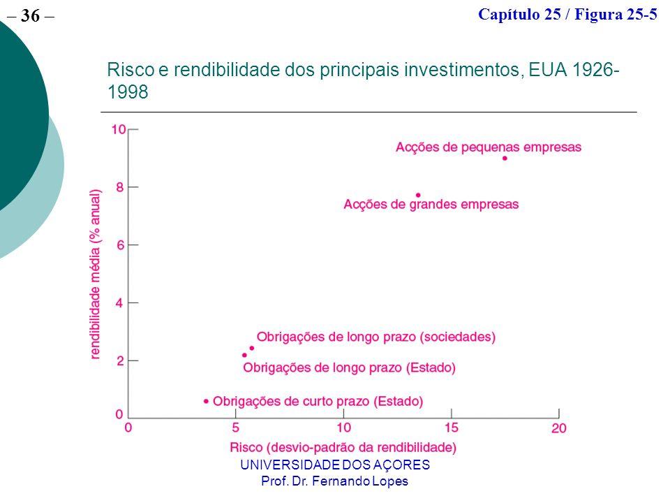 – 36 UNIVERSIDADE DOS AÇORES Prof. Dr. Fernando Lopes Risco e rendibilidade dos principais investimentos, EUA 1926- 1998 Capítulo 25 / Figura 25-5