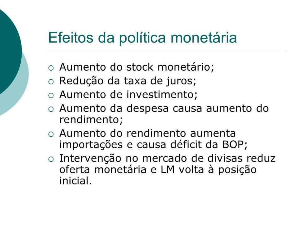 Efeitos da política monetária Aumento do stock monetário; Redução da taxa de juros; Aumento de investimento; Aumento da despesa causa aumento do rendi