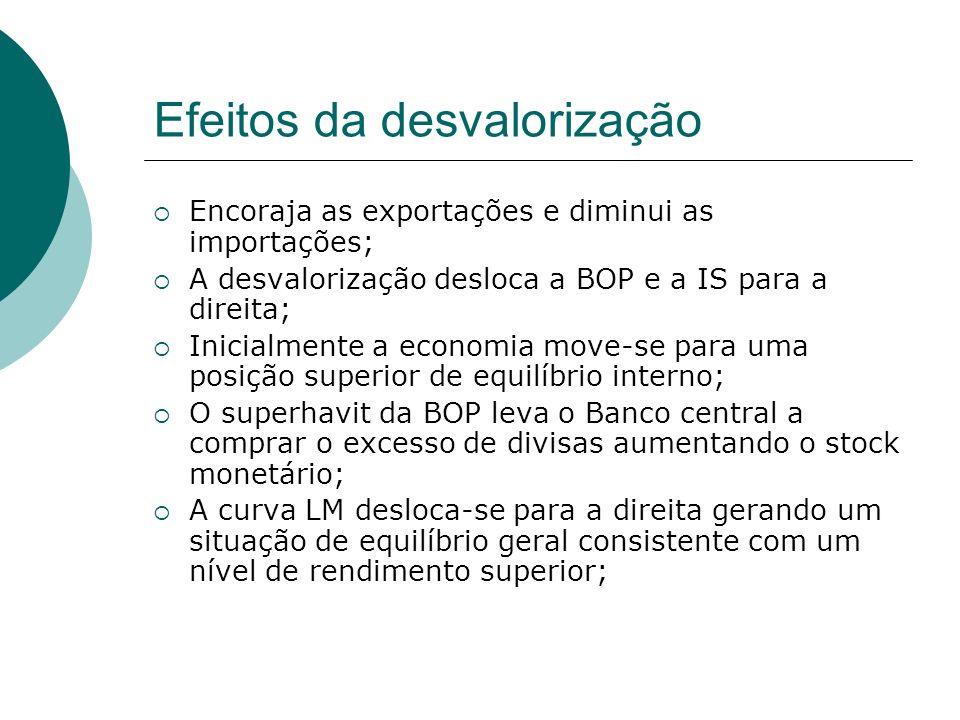 Efeitos da desvalorização Encoraja as exportações e diminui as importações; A desvalorização desloca a BOP e a IS para a direita; Inicialmente a econo