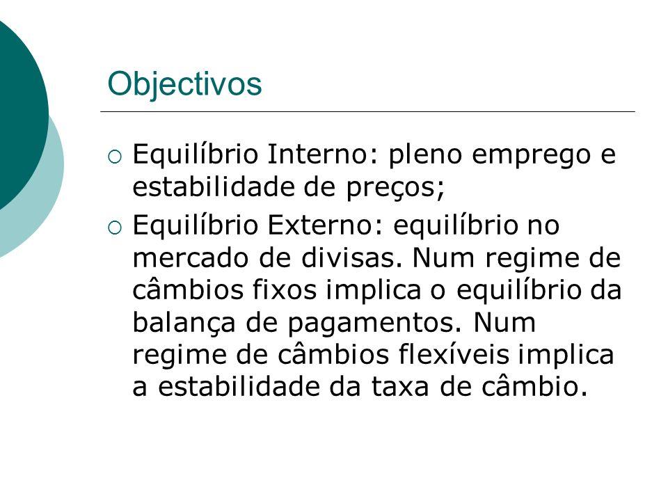 Objectivos Equilíbrio Interno: pleno emprego e estabilidade de preços; Equilíbrio Externo: equilíbrio no mercado de divisas. Num regime de câmbios fix