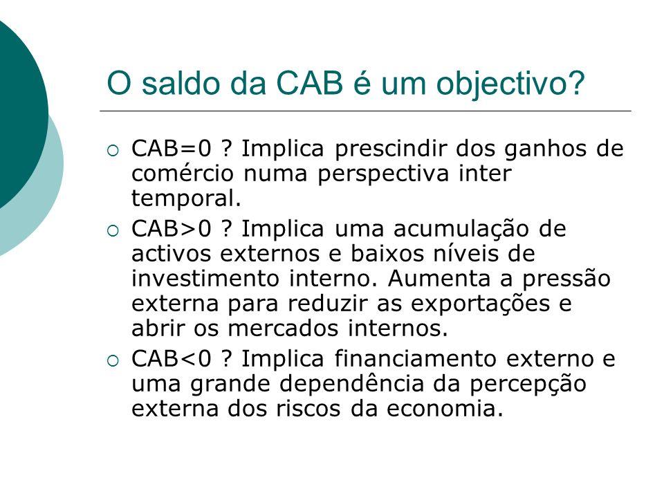 O saldo da CAB é um objectivo? CAB=0 ? Implica prescindir dos ganhos de comércio numa perspectiva inter temporal. CAB>0 ? Implica uma acumulação de ac