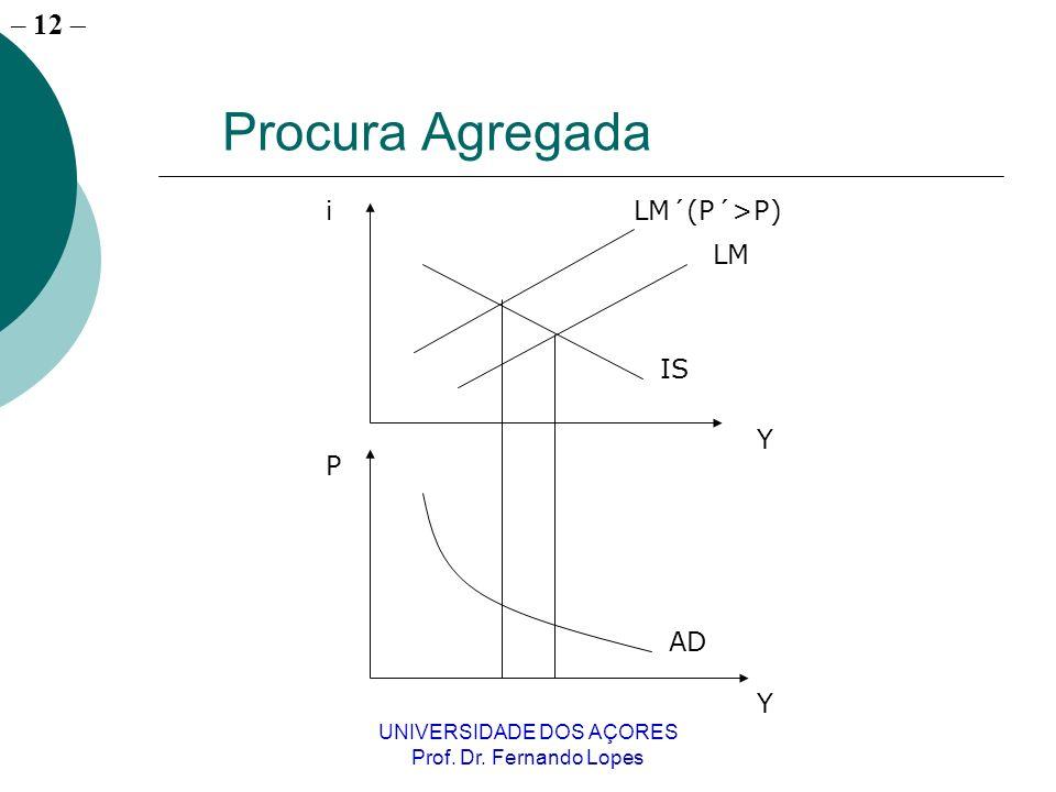 – 12 UNIVERSIDADE DOS AÇORES Prof. Dr. Fernando Lopes Procura Agregada i Y P Y LM LM´(P´>P) IS AD