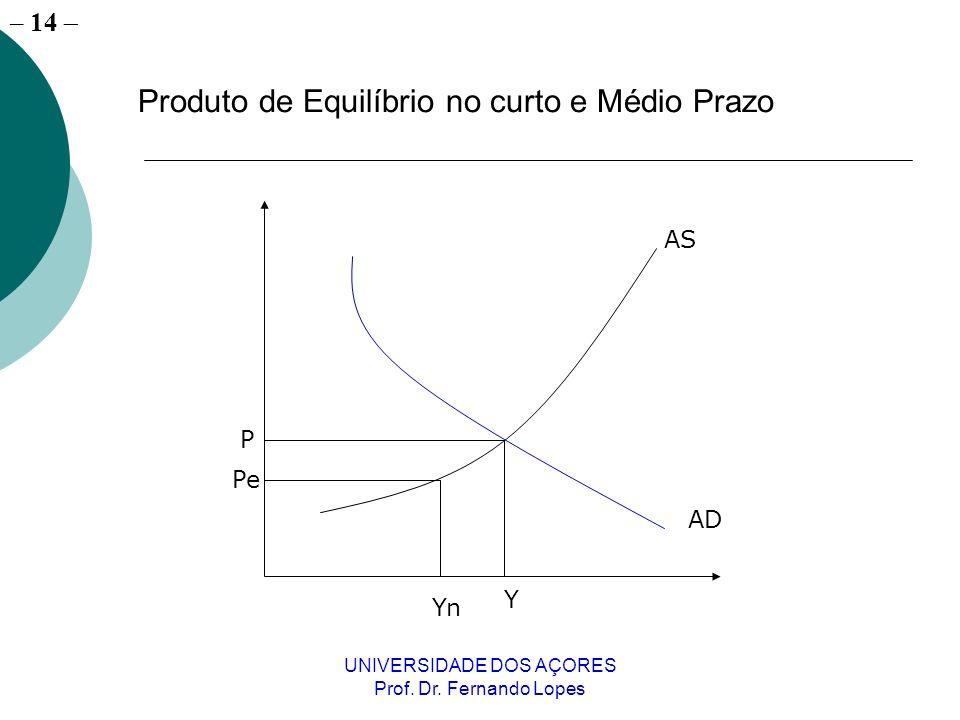 – 14 UNIVERSIDADE DOS AÇORES Prof. Dr. Fernando Lopes AS AD Y P Produto de Equilíbrio no curto e Médio Prazo Yn Pe