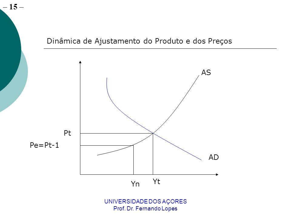 – 15 UNIVERSIDADE DOS AÇORES Prof. Dr. Fernando Lopes Dinâmica de Ajustamento do Produto e dos Preços AS AD Yt Pt Yn Pe=Pt-1