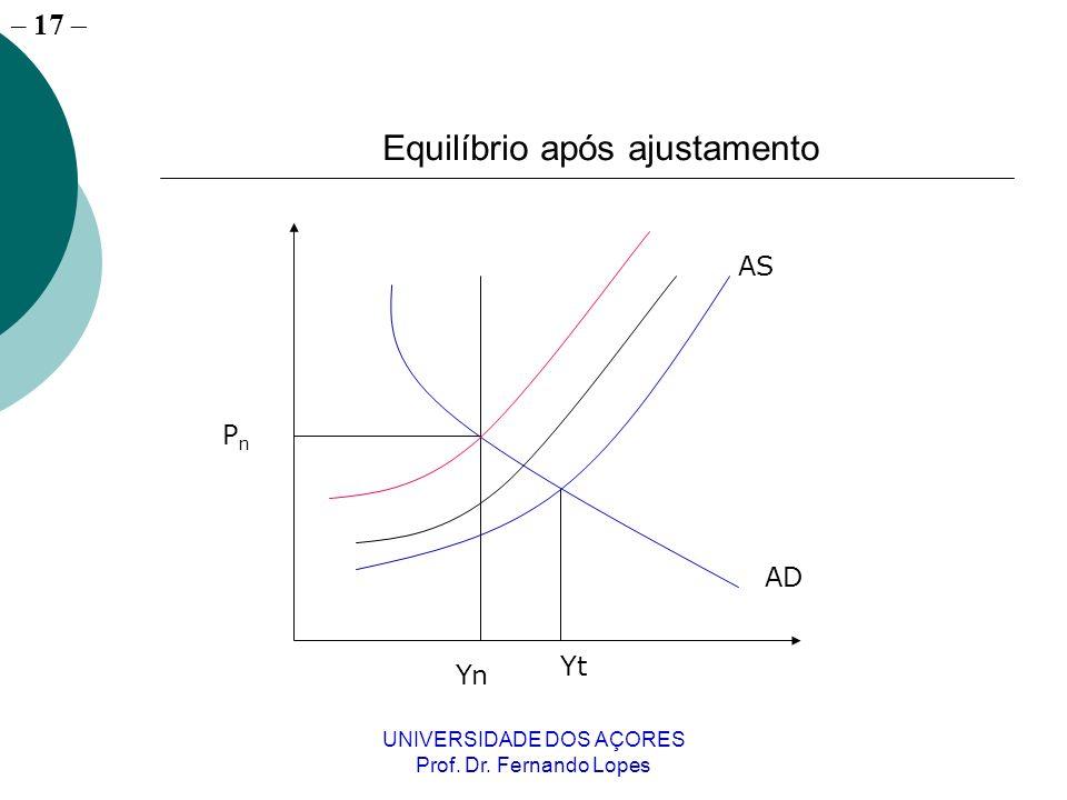 – 17 UNIVERSIDADE DOS AÇORES Prof. Dr. Fernando Lopes AS AD Yt Yn PnPn Equilíbrio após ajustamento