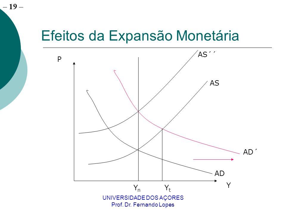 – 19 UNIVERSIDADE DOS AÇORES Prof. Dr. Fernando Lopes Efeitos da Expansão Monetária YnYn YtYt P Y AD AD´ AS AS´´