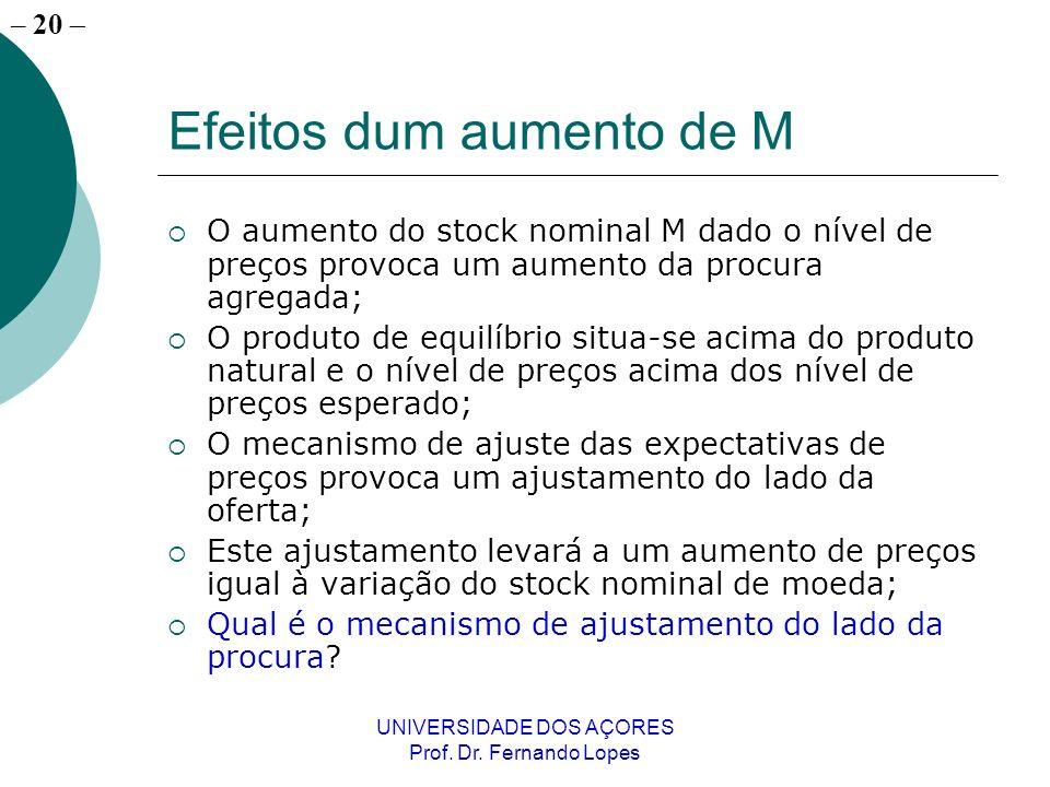– 20 UNIVERSIDADE DOS AÇORES Prof. Dr. Fernando Lopes Efeitos dum aumento de M O aumento do stock nominal M dado o nível de preços provoca um aumento