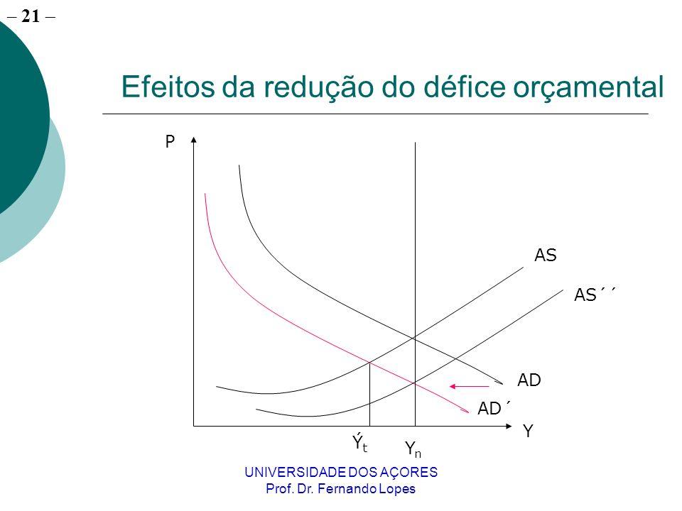 – 21 UNIVERSIDADE DOS AÇORES Prof. Dr. Fernando Lopes Efeitos da redução do défice orçamental YnYn AD AD´ ÝtÝt AS AS´´ P Y