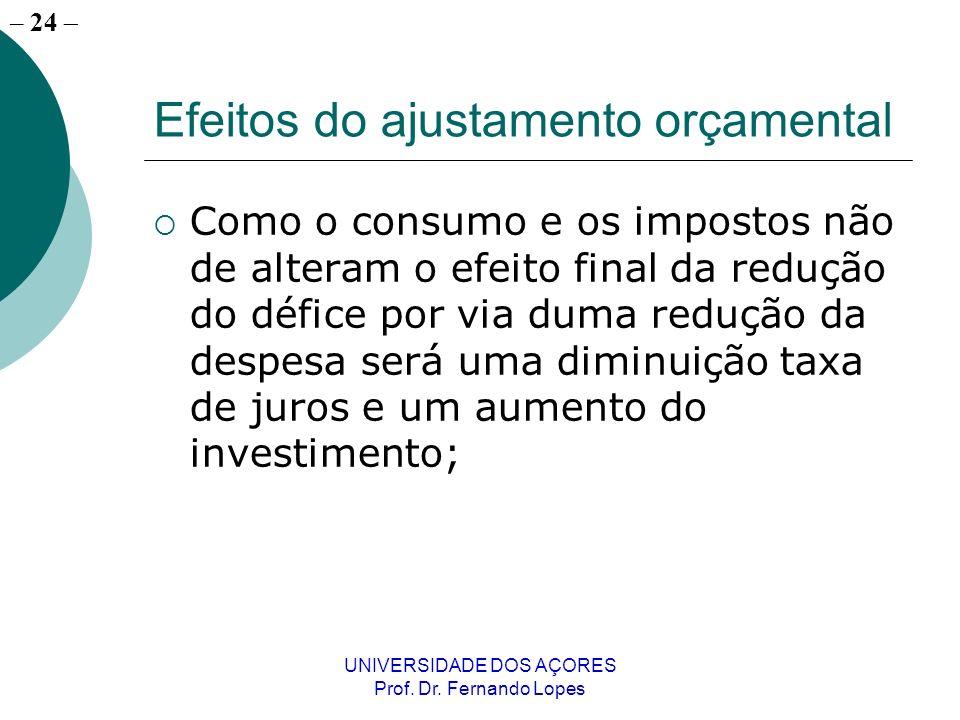 – 24 UNIVERSIDADE DOS AÇORES Prof. Dr. Fernando Lopes Efeitos do ajustamento orçamental Como o consumo e os impostos não de alteram o efeito final da