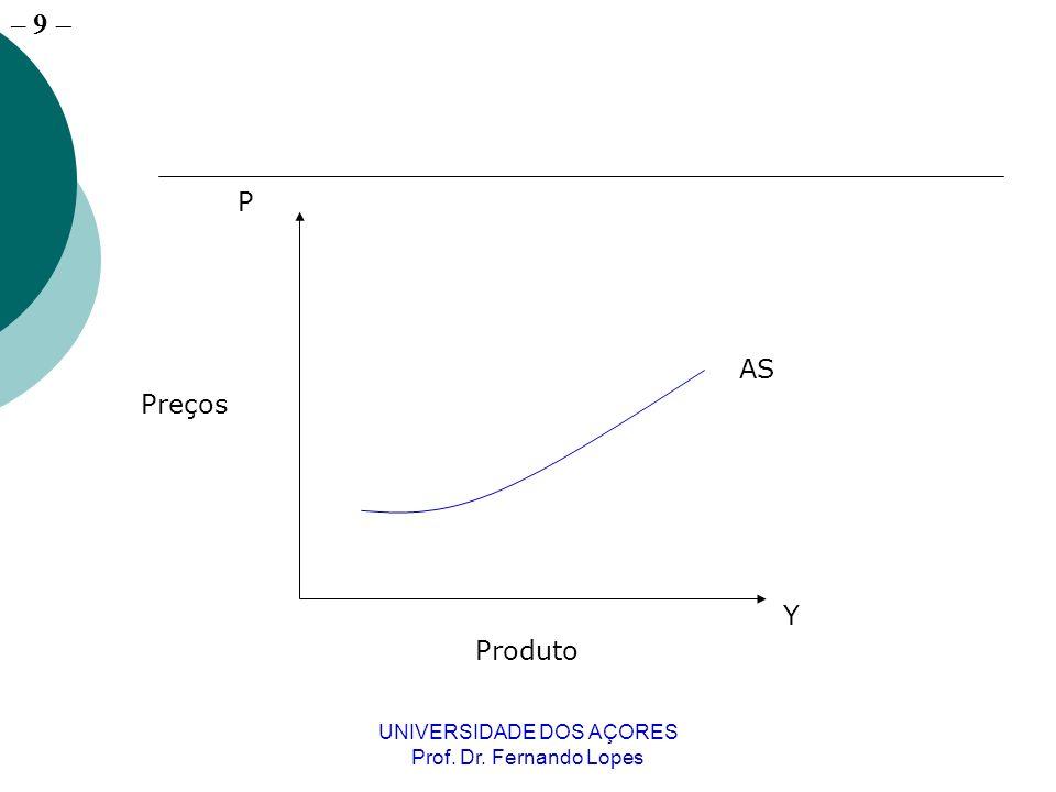 – 9 UNIVERSIDADE DOS AÇORES Prof. Dr. Fernando Lopes Produto Preços Y P AS