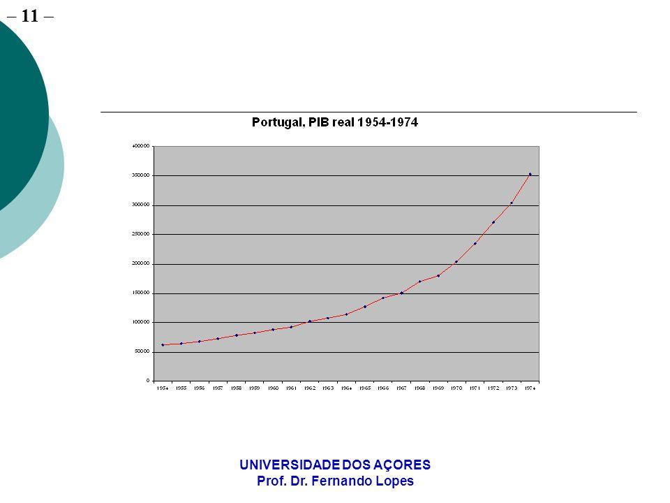 – 11 UNIVERSIDADE DOS AÇORES Prof. Dr. Fernando Lopes