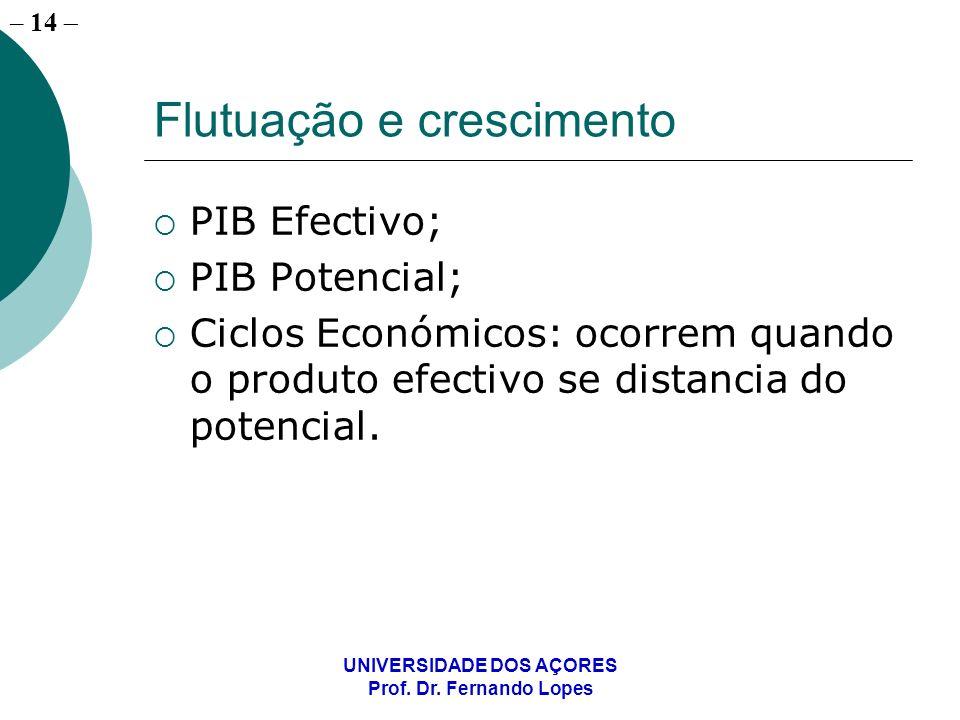– 14 UNIVERSIDADE DOS AÇORES Prof. Dr. Fernando Lopes Flutuação e crescimento PIB Efectivo; PIB Potencial; Ciclos Económicos: ocorrem quando o produto