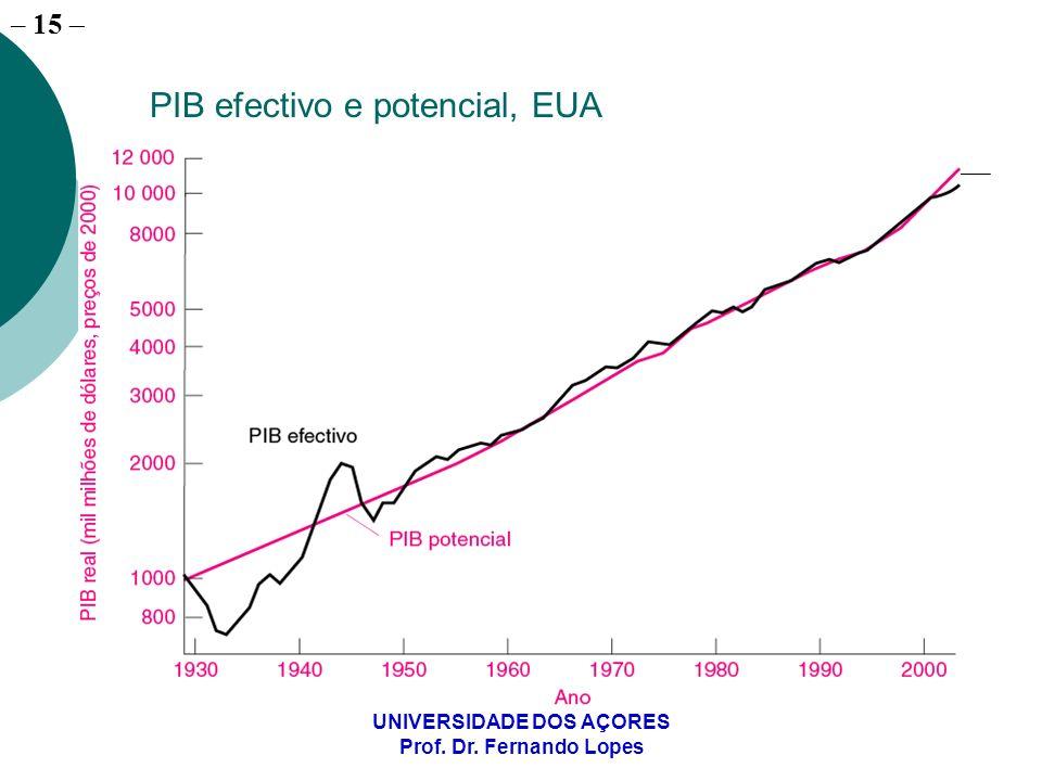 – 15 UNIVERSIDADE DOS AÇORES Prof. Dr. Fernando Lopes PIB efectivo e potencial, EUA