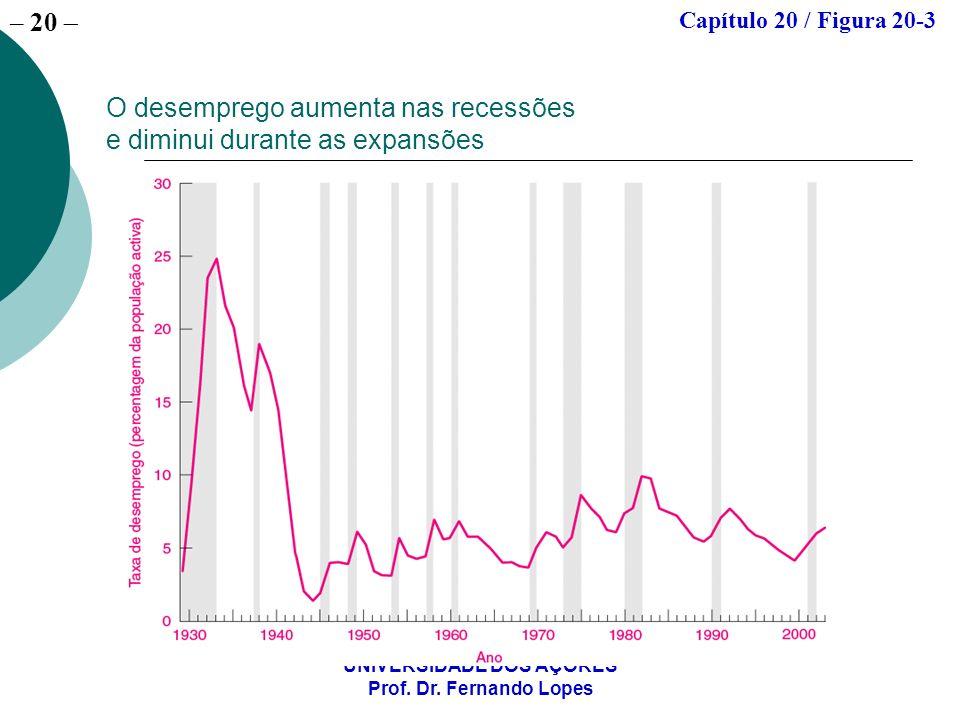 – 20 UNIVERSIDADE DOS AÇORES Prof. Dr. Fernando Lopes O desemprego aumenta nas recessões e diminui durante as expansões Capítulo 20 / Figura 20-3