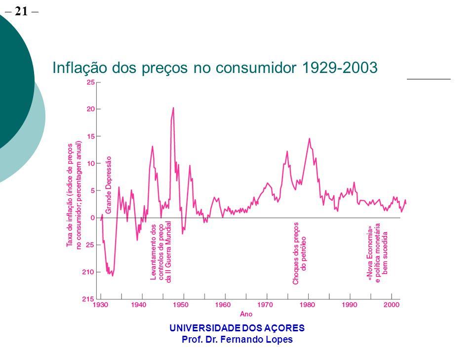 – 21 UNIVERSIDADE DOS AÇORES Prof. Dr. Fernando Lopes Inflação dos preços no consumidor 1929-2003