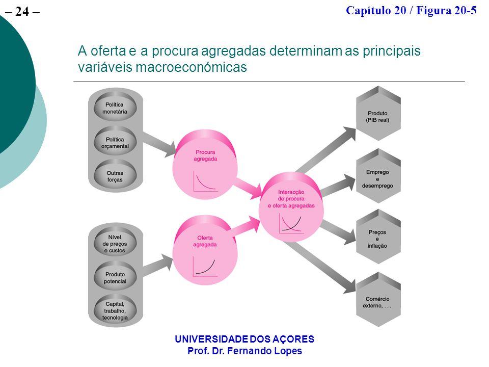 – 24 UNIVERSIDADE DOS AÇORES Prof. Dr. Fernando Lopes A oferta e a procura agregadas determinam as principais variáveis macroeconómicas Capítulo 20 /