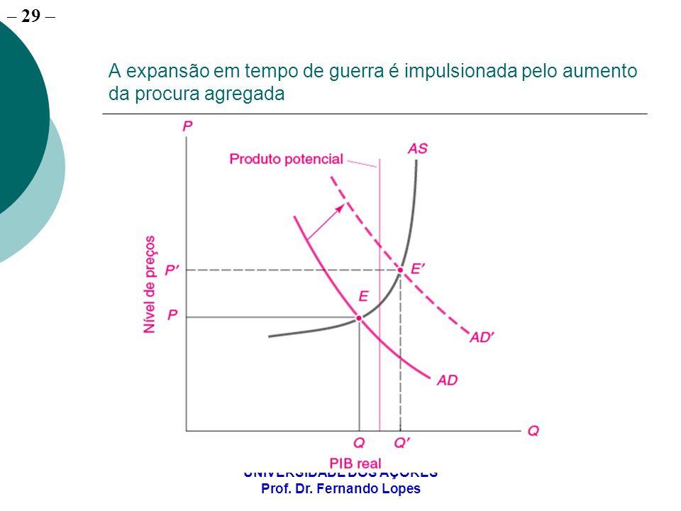 – 29 UNIVERSIDADE DOS AÇORES Prof. Dr. Fernando Lopes A expansão em tempo de guerra é impulsionada pelo aumento da procura agregada