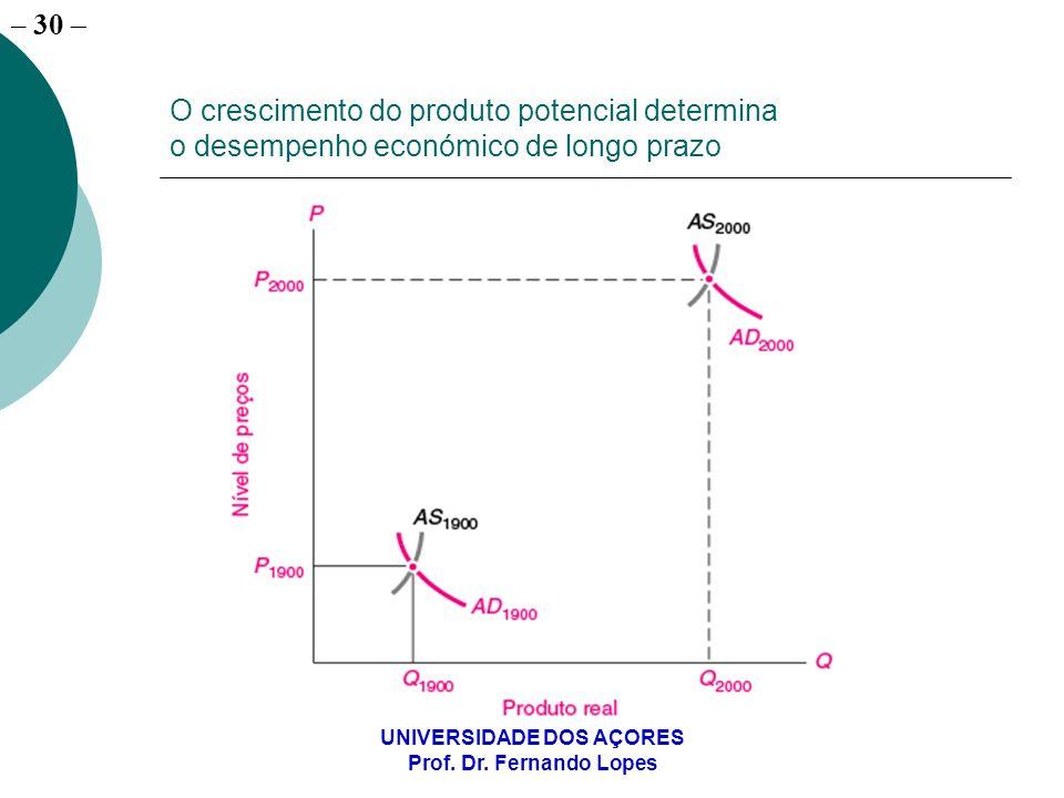 – 30 UNIVERSIDADE DOS AÇORES Prof. Dr. Fernando Lopes O crescimento do produto potencial determina o desempenho económico de longo prazo