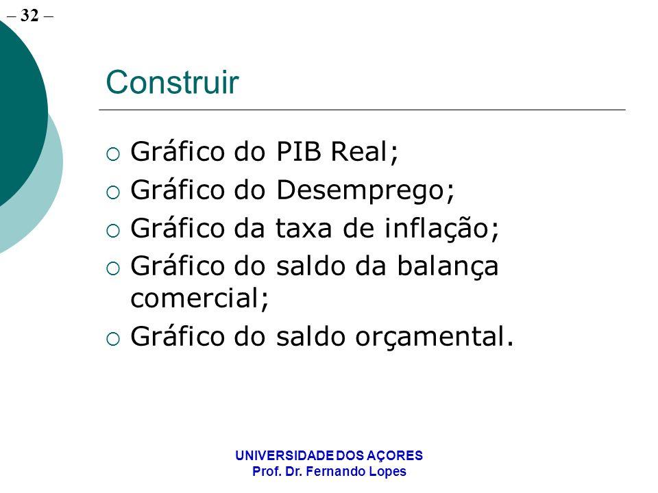 – 32 UNIVERSIDADE DOS AÇORES Prof. Dr. Fernando Lopes Construir Gráfico do PIB Real; Gráfico do Desemprego; Gráfico da taxa de inflação; Gráfico do sa