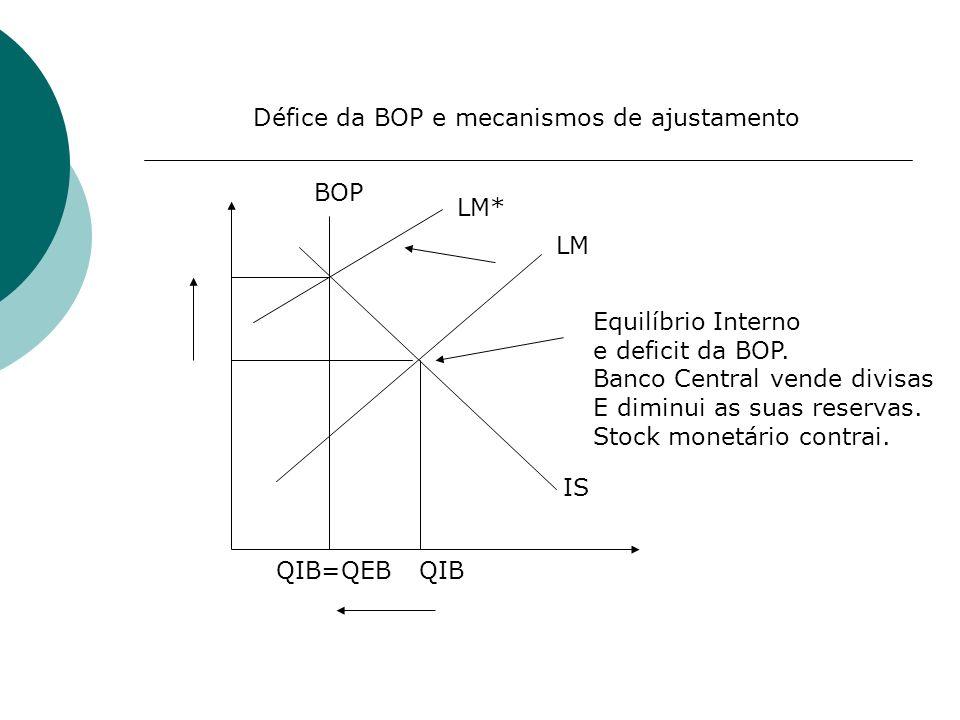 BOP LM IS Equilíbrio Interno e deficit da BOP. Banco Central vende divisas E diminui as suas reservas. Stock monetário contrai. LM* QIBQIB=QEB Défice