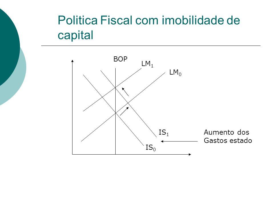 Politica Fiscal com imobilidade de capital IS 0 IS 1 LM 0 LM 1 BOP Aumento dos Gastos estado