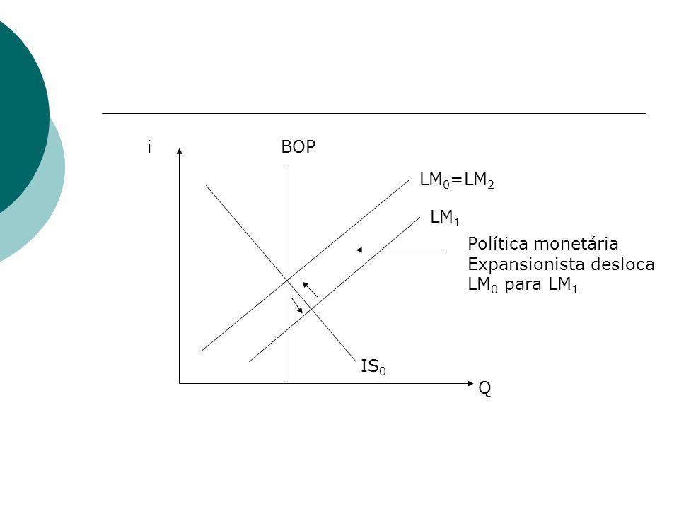 IS 0 LM 0 =LM 2 BOP LM 1 i Q Política monetária Expansionista desloca LM 0 para LM 1