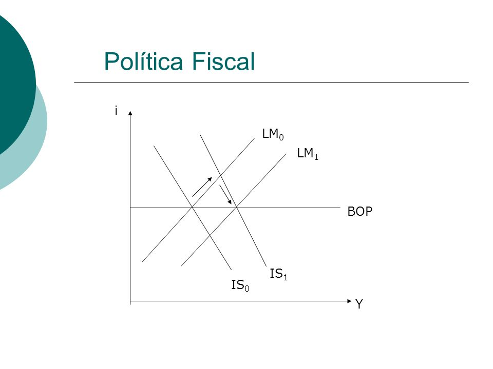 Política Fiscal BOP LM 0 LM 1 IS 0 IS 1 Y i