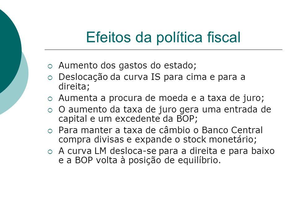 Efeitos da política fiscal Aumento dos gastos do estado; Deslocação da curva IS para cima e para a direita; Aumenta a procura de moeda e a taxa de jur