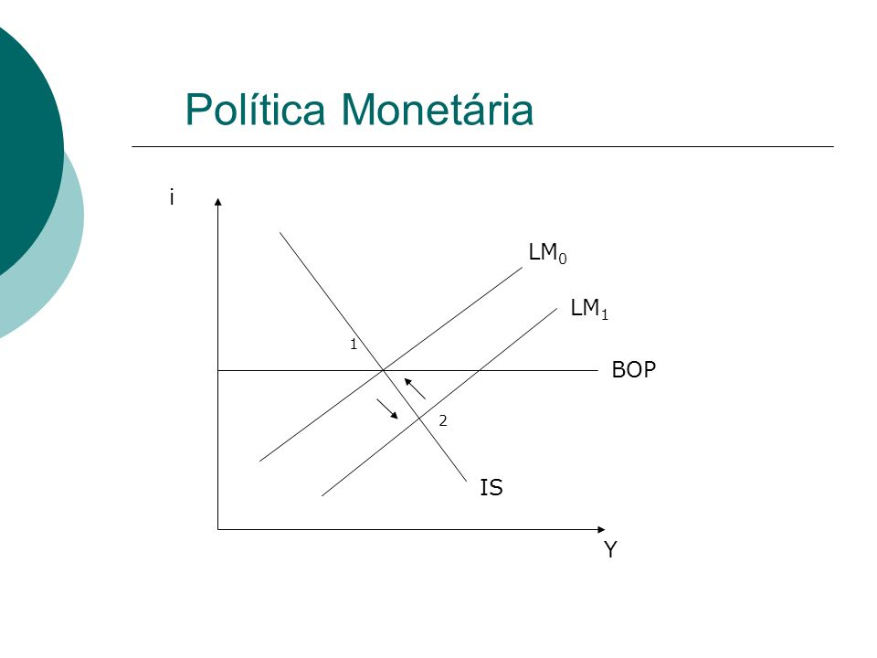 Política Monetária 1 2 IS BOP LM 0 LM 1 Y i