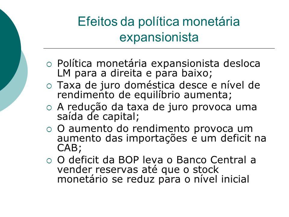 Efeitos da política monetária expansionista Política monetária expansionista desloca LM para a direita e para baixo; Taxa de juro doméstica desce e ní