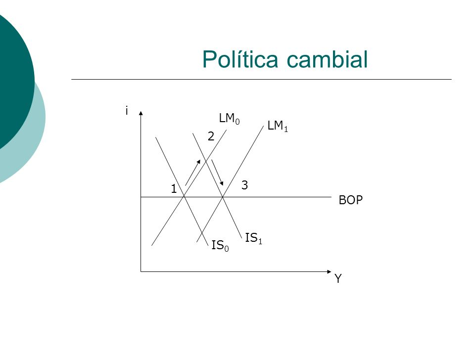 Política cambial 1 2 3 IS 0 LM 0 IS 1 LM 1 Y BOP i