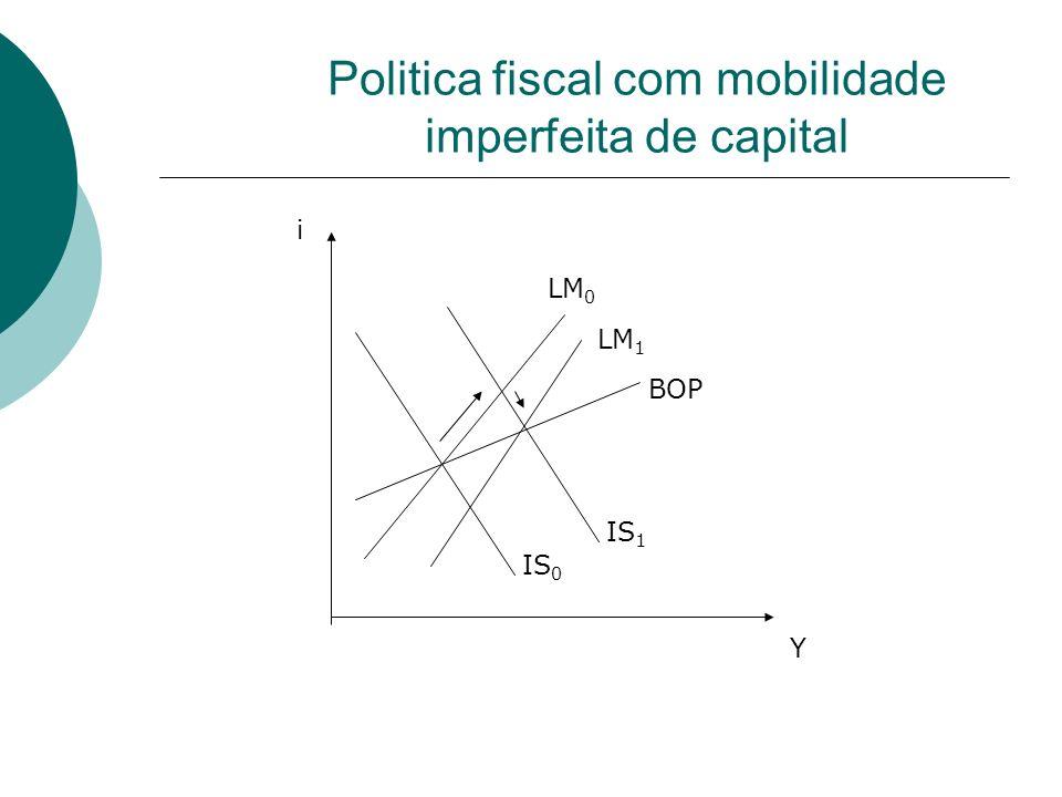Politica fiscal com mobilidade imperfeita de capital IS 0 IS 1 LM 0 LM 1 BOP Y i