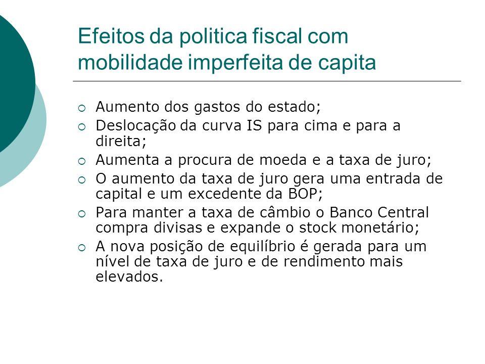 Efeitos da politica fiscal com mobilidade imperfeita de capita Aumento dos gastos do estado; Deslocação da curva IS para cima e para a direita; Aument