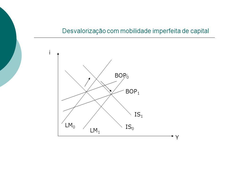 Desvalorização com mobilidade imperfeita de capital LM 0 LM 1 IS 0 IS 1 BOP 0 BOP 1 Y i