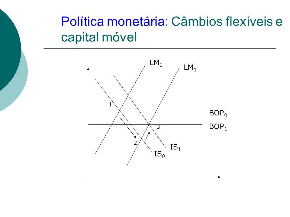 Política monetária: Câmbios flexíveis e capital móvel LM 0 LM 1 BOP 0 BOP 1 IS 0 IS 1 1 2 3