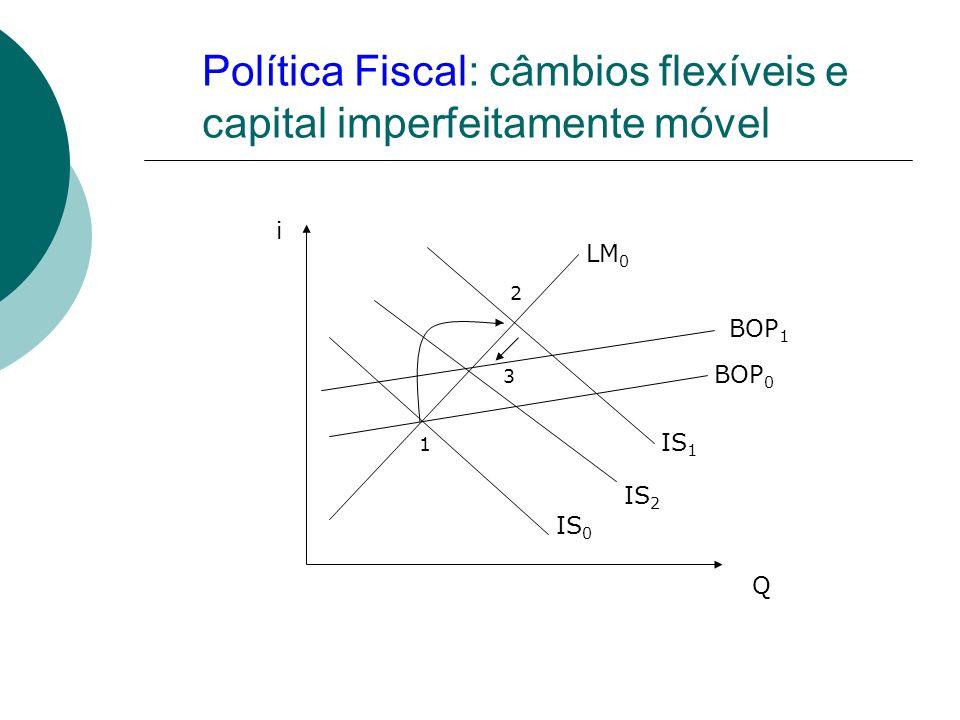 Política Fiscal: câmbios flexíveis e capital imperfeitamente móvel LM 0 IS 0 IS 1 IS 2 BOP 1 BOP 0 i Q 1 2 3