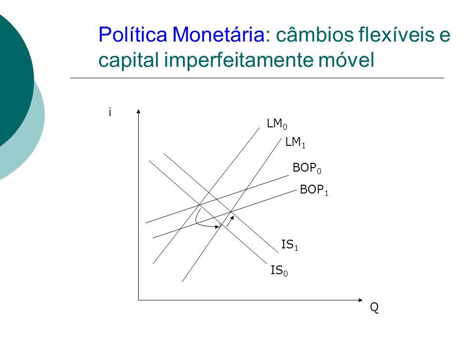 Política Monetária: câmbios flexíveis e capital imperfeitamente móvel LM 0 LM 1 IS 0 IS 1 BOP 0 BOP 1 Q i