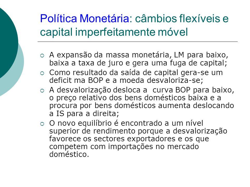 Política Monetária: câmbios flexíveis e capital imperfeitamente móvel A expansão da massa monetária, LM para baixo, baixa a taxa de juro e gera uma fu