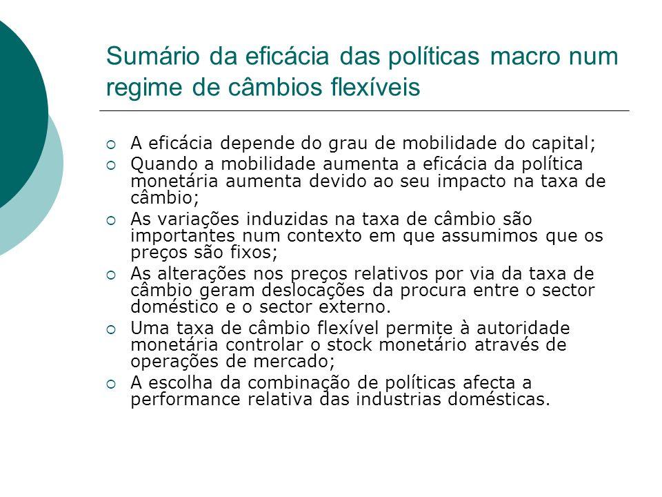 Sumário da eficácia das políticas macro num regime de câmbios flexíveis A eficácia depende do grau de mobilidade do capital; Quando a mobilidade aumen