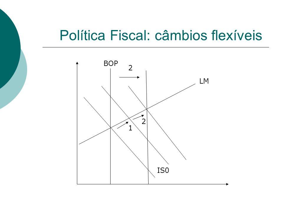 Política Fiscal: câmbios flexíveis e capital imperfeitamente móvel A política fiscal expansionista causa uma deslocação inicial da IS para a direita e para cima; O rendimento de equilíbrio e a taxa de juro aumentam; Em resposta ao aumento da taxa de juros capitais externos afluem causa um superhávit e uma valorização da moeda; A BOP movimenta-se para a esquerda e para baixo devido à valorização da moeda e a IS desloca-se para baixo devido à substituição de bens domésticos por bens externos devido à apreciação da moeda.
